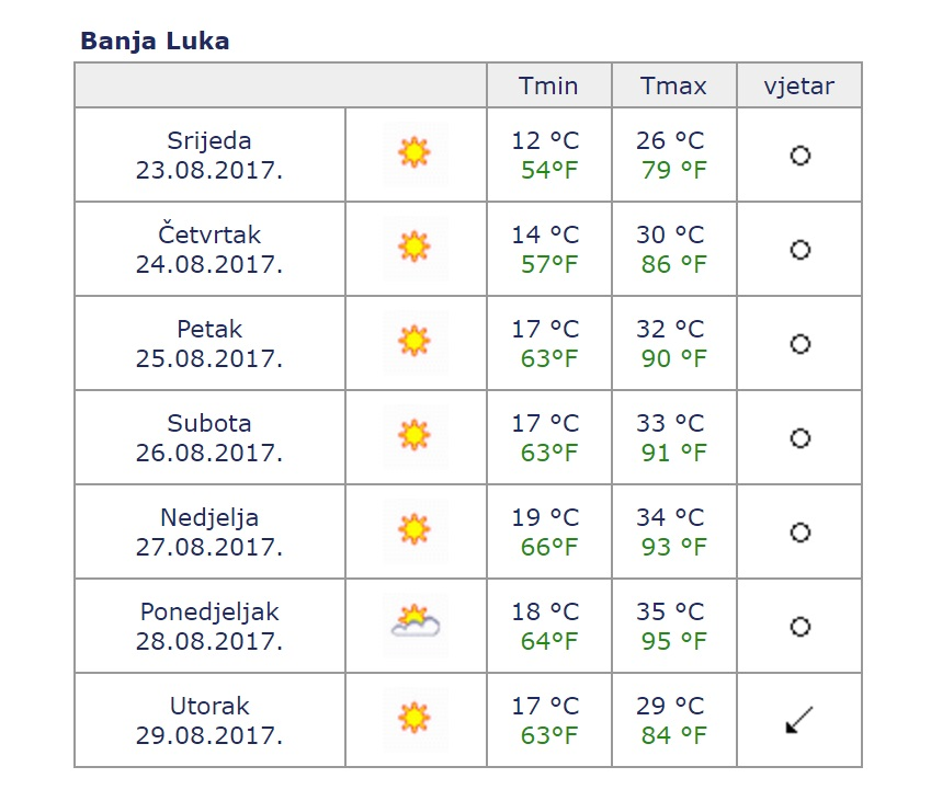 Banjaluka Vremenska Prognoza Za Narednih 7 Dana Blmojgrad